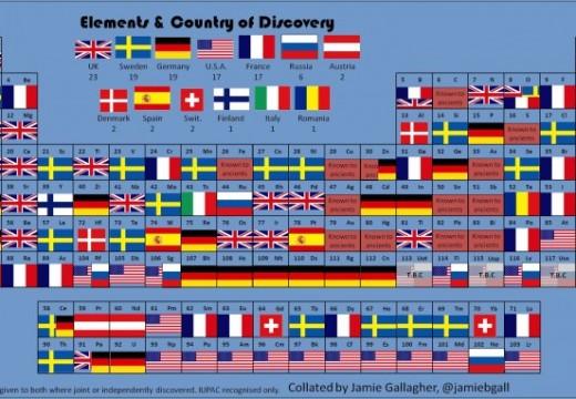 Españoles olvidados III: Elementos químicos descubiertos por españoles