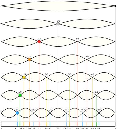 Ilustración 2: Modos de vibración de una cuerda tensa sujeta por los extremos. El modo superior corresponde a n=1, y los siguientes a n=2, n=3, etc. Obsérvese que lo que se produce es un aumento de la frecuencia conforme aumenta n, con unos intervalos, además, sospechosamente parecidos a los mencionados para el monocorido.(Imagen obtenida de http://commons.wikimedia.org/wiki/File:Moodswingerscale.svg)