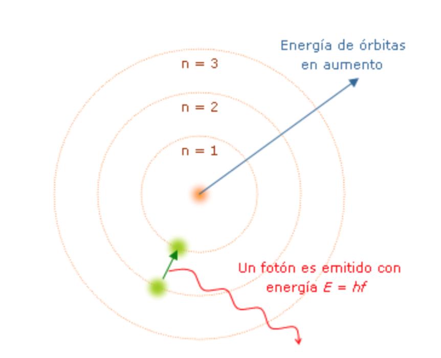 Ilustración 2: Ilustración esquemática del modelo de Bohr. Cuando el electrón, representado en verde, cambia a una órbita más baja, emite un cuanto de energía. (Fuente: http://upload.wikimedia.org/wikipedia/commons/d/d1/Modelo_de_Bohr.png)