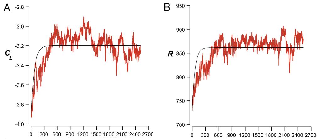 Evolución del uso de acordes de tipo occidental (CL), y de la complejidad medida por ritmos (R).