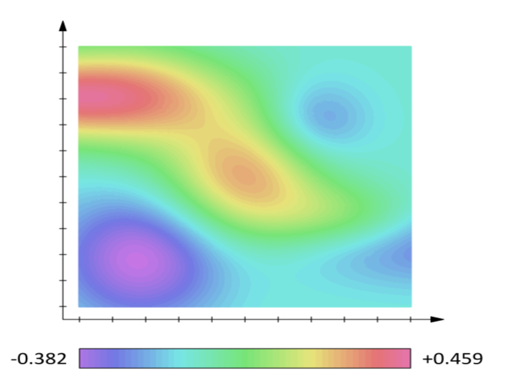 Ilustración 1: Un ejemplo de campo escalar. Podría indicar la temperatura en una habitación, siendo los sitios en rojo más calientes y los azules más fríos