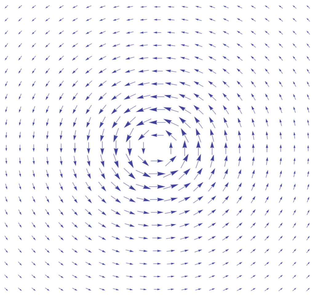 Ilustración 2: Campo vectorial. Si fuera un mapa de viento, esto representaría a una especie de borrasca o torbellino. Es más intenso en el centro, donde las flechas son más grandes.