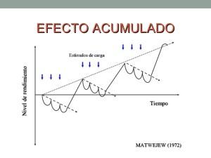 Gráfico donde se muestra el aumento de rendimiento tras un descenso inicial causado por las cargas  sucesivas