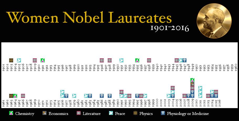 female_nobel_laureates